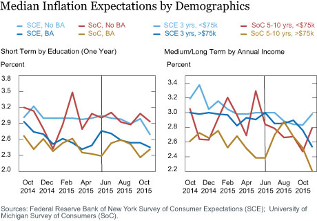 Median Inflation Expectations by Demographics
