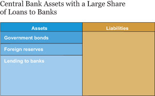 Central Bank Assets with Large Share of Loans to Banks