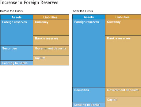 Increase in Foreign Reserves