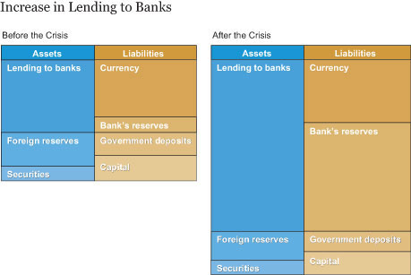 Increase in Lending to Banks
