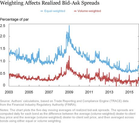 Average bid ask spread of cryptocurrencies