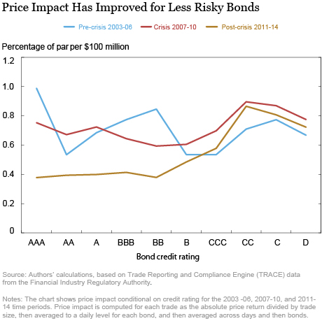 Price Impact Has Improved for Less Risky Bonds