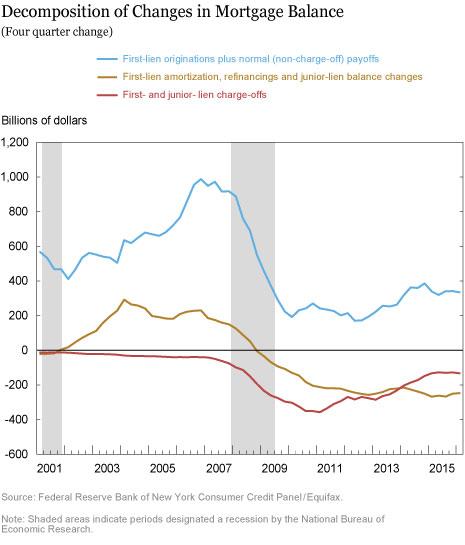 LSE_2016_jr-household-credit-feb_scally_chart3_art