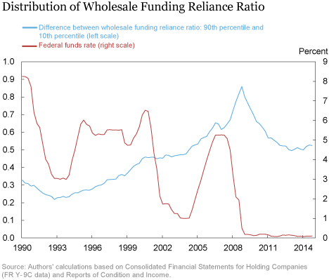 LSE_2016_wholesale-funding_choi_chart3_art