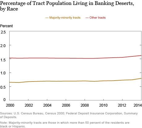 Banking Deserts