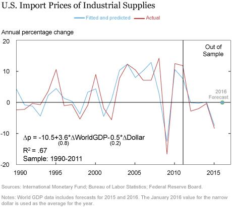 LSE_2016_growth-commodities_klikgaard_chart4_art