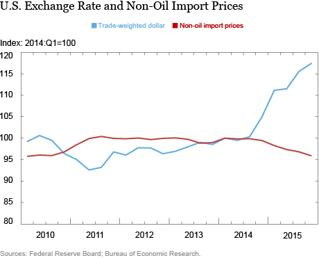 Exchange Rate and Non-Oil Import Prices