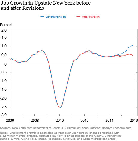 Upstate New York Job Growth