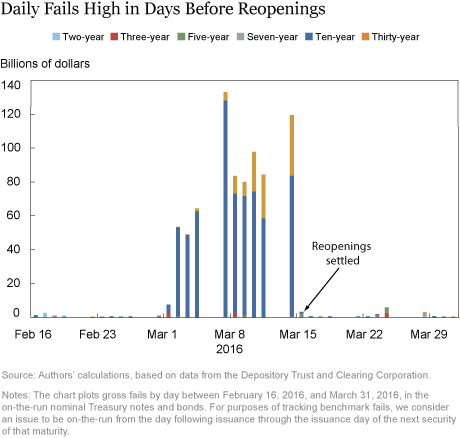 Daily Fails High in Days before Reopenings