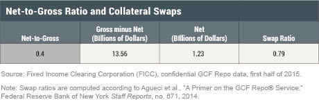 Net-to-Gross Ratio and Collateral Swaps