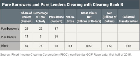 LSE_2016_GCF-repo-series_borrowing-lending-4 _cipriani_table-4_art