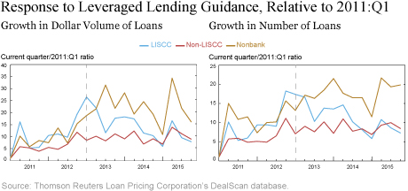 Response to Leveraged Lending Guidance, Relative to 2011:Q1