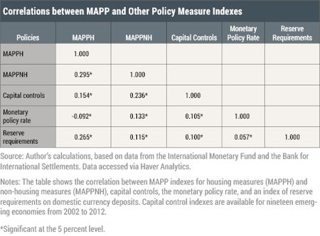 Correlations between MAPP and Other Policy Measure Indexes