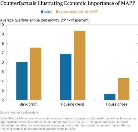 Counterfactuals Illustrating Economic Importance