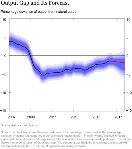 Output Gap and Its Forecast
