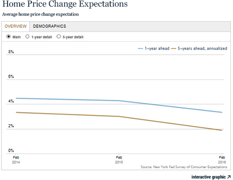 LSB_home-price-change-expectations