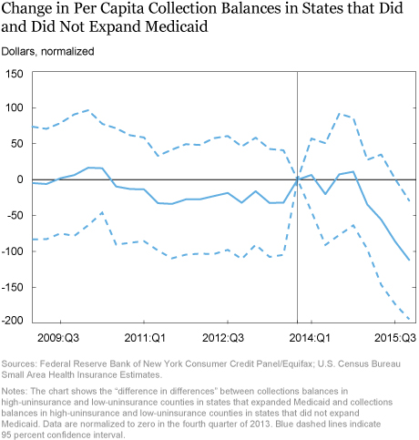 LSE_Change in Per Capita Collection Balances in States that Did 