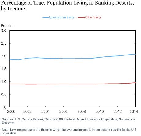 LSE_2016_banking-desert_morgan_ch1_art