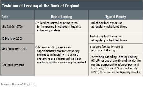 LSE_Evolution of Lending
