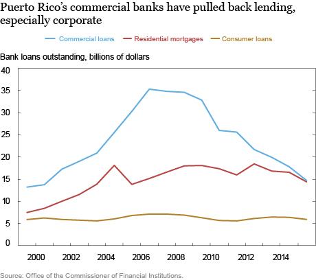 LSE_2016_Puerto Rico's Evolving Household Debts