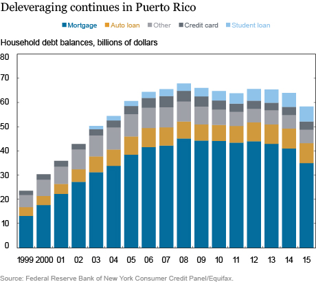 LSE_2016_Puerto Rico's Evolving Household Debts