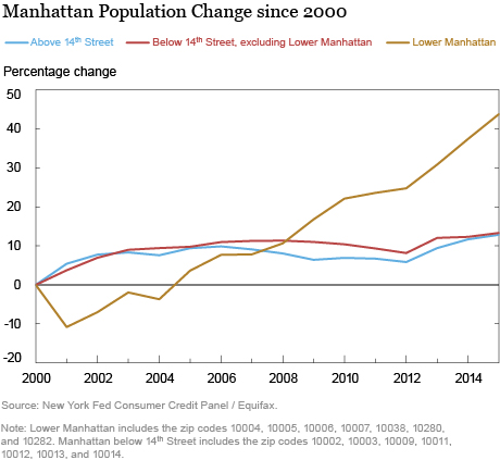 Lower Manhattan since 9/11: A Study in Resilience