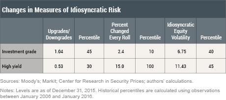 Trends in Arbitrage-Based Measures of Bond Liquidity