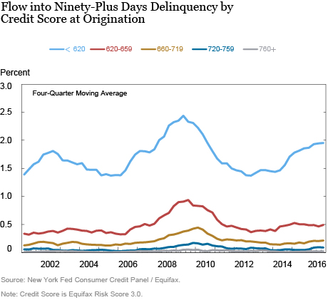 Just Released: Subprime Auto Debt Grows Despite Rising Delinquencies