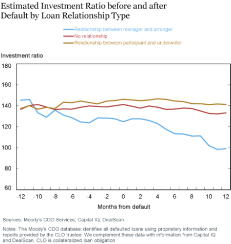 Estimated Investment Ratio before and after Default by Loan Relationship Type