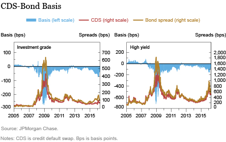 Trends in Arbitrage-Based Measures of Bond Liquidity