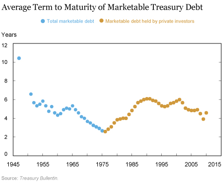 Beyond 30: Long-Term Treasury Bond Issuance from 1957 to 1965