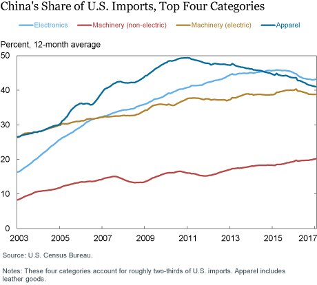 China's Share of U.S. Imports