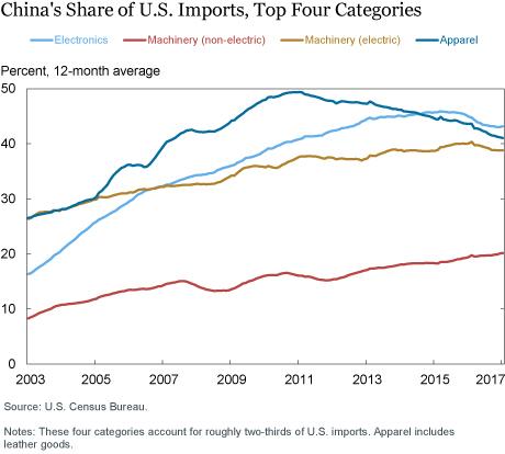 China's Share of U.S. Imports