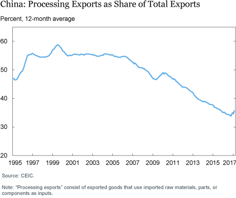 China: Processing Exports Share of Total Exports