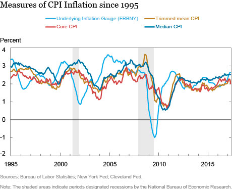 Measuring Trend Inflation with the Underlying Inflation Gauge