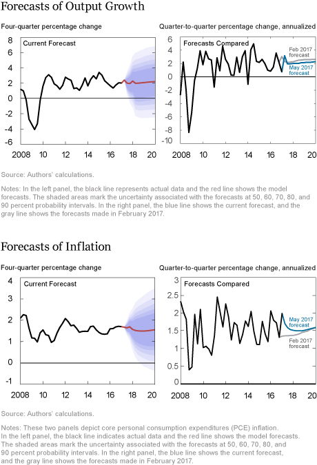 LSE_2016_dsge-forecast_akinci_chart1_art