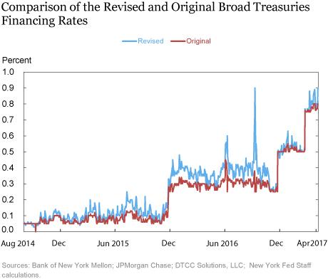 Comparison of the Resvised and Original Broad Treasuries Financing Rates