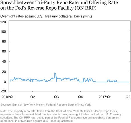 Regulatory Incentives And Quarter End Dynamics In The Repo Market