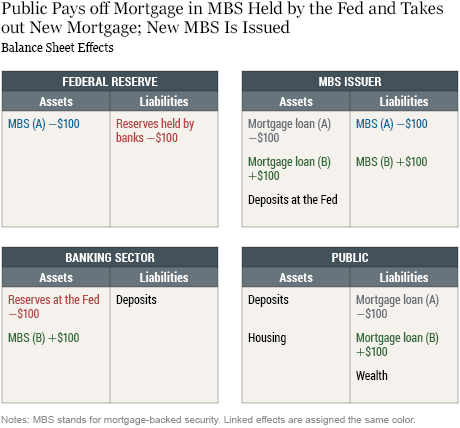 How the Fed Changes the Size of Its Balance Sheet: The Case