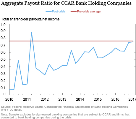 What Explains Shareholder Payouts by Large Banks?