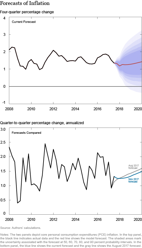 The New York Fed DSGE Model Forecast–November 2017