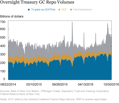 Investigating the Proposed Overnight Treasury GC Repo Benchmark Rates