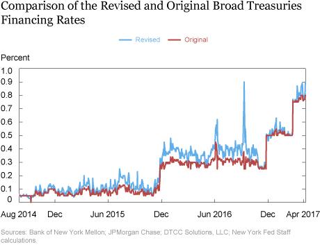 Introducing the Revised Broad Treasuries Financing Rate