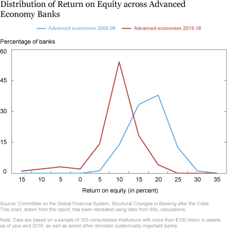 New Report Assesses Structural Changes in Global Banking