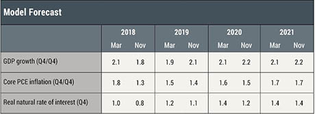 The New York Fed DSGE Model Forecast–March 2018