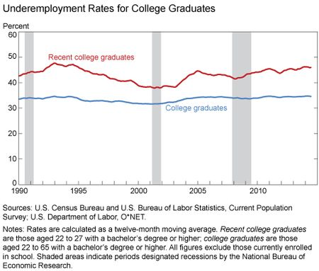 Underemployment_Rates_for_College_Graduates