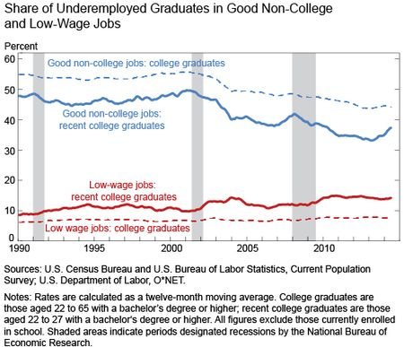 Share_of_Underemployed_Graduates_in_Good_Non-College_and_Low-Wage_Jobs