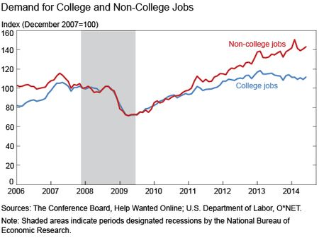 Demand_for_College_and_Non-College_Jobs