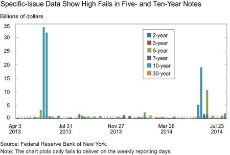 Specific-Issue Data Show High Fails in Five- and Ten-Year Notes