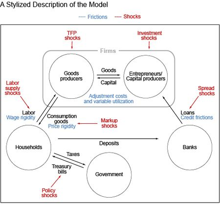 A Stylized Description of the Model
